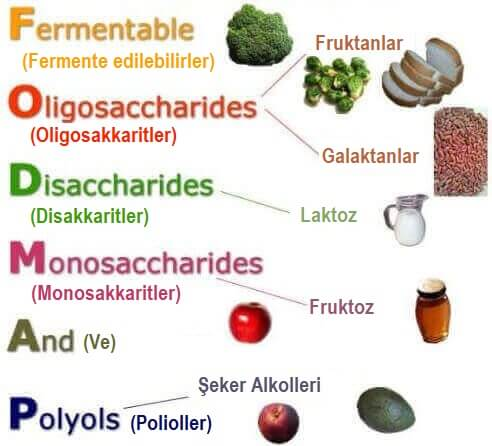 FODMAP diyetinde yenmemesi gerekenleri gösteren bir resim.